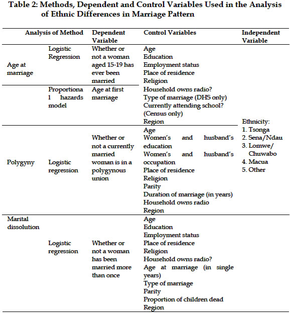 an analysis of the dissolution of marriage Dissolution of marriages  conflict of marriage laws is the conflict of laws with respect to  an analysis of the south african experience in passing legislation.