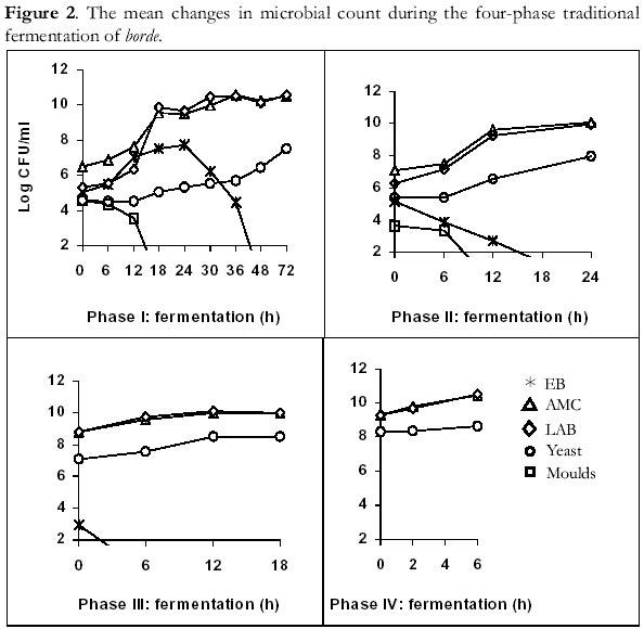 différence mehari phase 1 et phase 2