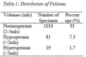 Hyperspermia Video http://www.bioline.org.br/request?np06013