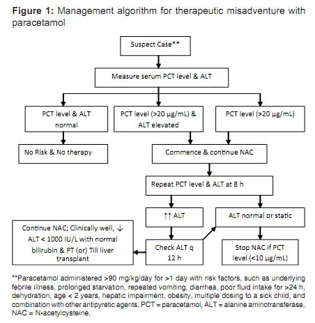 Acetaminophen Toxicity Overdose