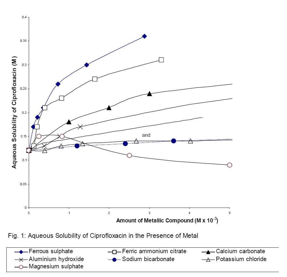 doxycycline and monodox