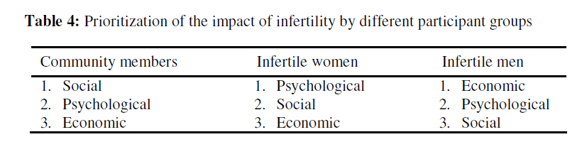 the psychological impact of infertility on Dr mira lal, author of clinical psychosomatic obstetrics and gynaecology, discusses the psychological impact that infertility or subfertility can have on wom.