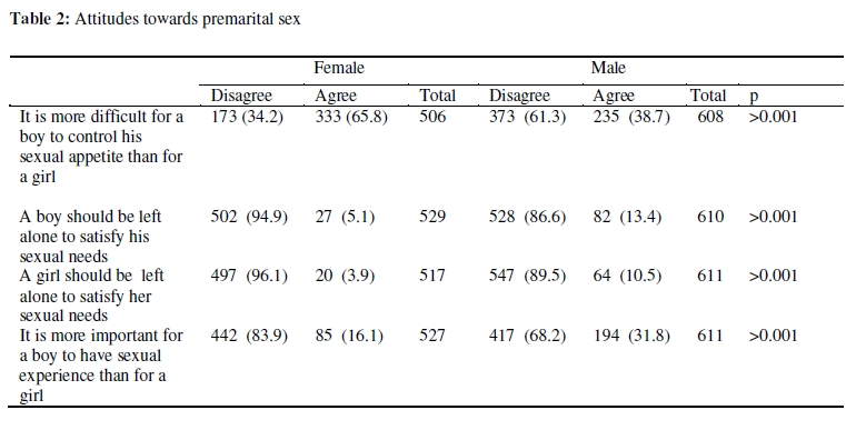 significance of the study premarital sex By her closest male relatives9 while attitudes toward premarital sex range from highly permissive to extremely restrictive from one society to the next.
