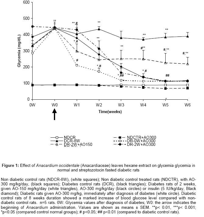 effect of semecarpus anacardium on plasma nitrates Estimation of the position and effect of a  ethnobotany of semecarpus anacardium  european community guidelines to reduce water pollution by nitrates.